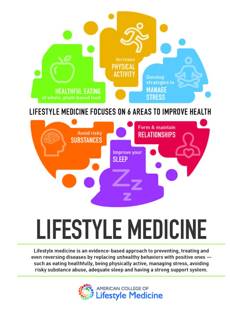 6 Areas of Lifestyle Medicine